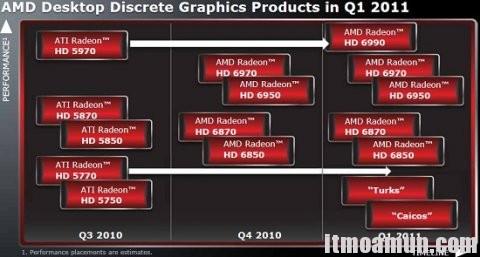 AMD, HD6450, HD6570 ,HD6670
