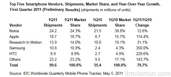 top phone 2011