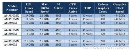 AMD Fusion A, ชิพ Fusion A, Intel, Accelerated Processing Unit, APU