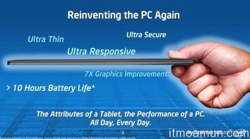 HP Ultrabook, Ultrabook เจ้าแรก, HP เปิดตัว Ultrabook