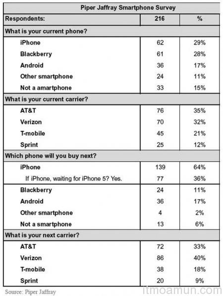 หุ่นเขียว, Android, iPhone