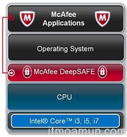 McAfee Antivirus Intel