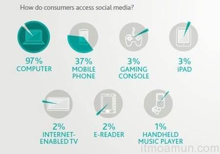 Social Use Mobile