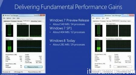 Windows 8 CPU ATOM, Windows 8 RAM 1GB