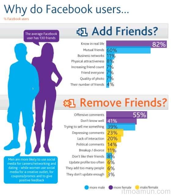 Facebook, เพื่อนใน facebook, เลิกคบเพื่อนใน facebook