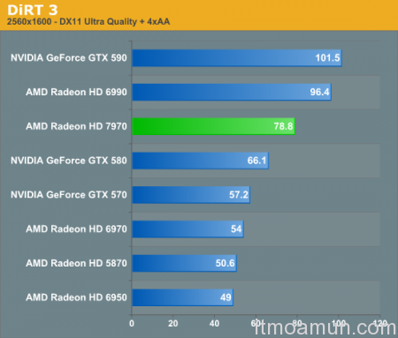 Radeon HD7970, AMD Radeon HD7970