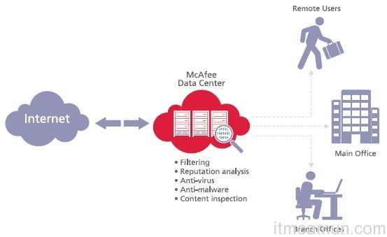 McAfee, Spam Server