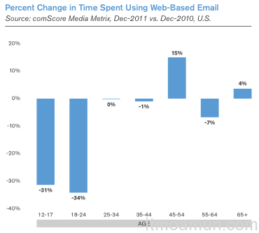 การเช็ค Email, เช็ค Email ผ่านเว็บ
