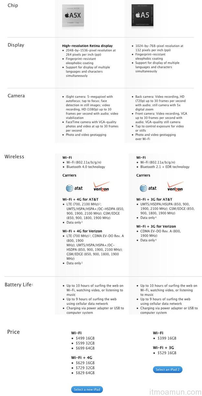 เปรียบเทียบสเป็ก iPad 2 และ The New iPad