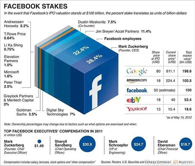 กราฟแสดงสัดส่วนการถือหุ้น Facebook