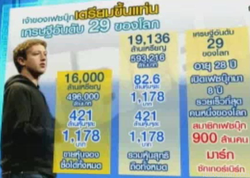 "Facebook ขาย IPO ทำให้ ""Mark Zuckerberg"" ขึ้นเป็นเศรษฐีอันดับ 29 ของโลก!"